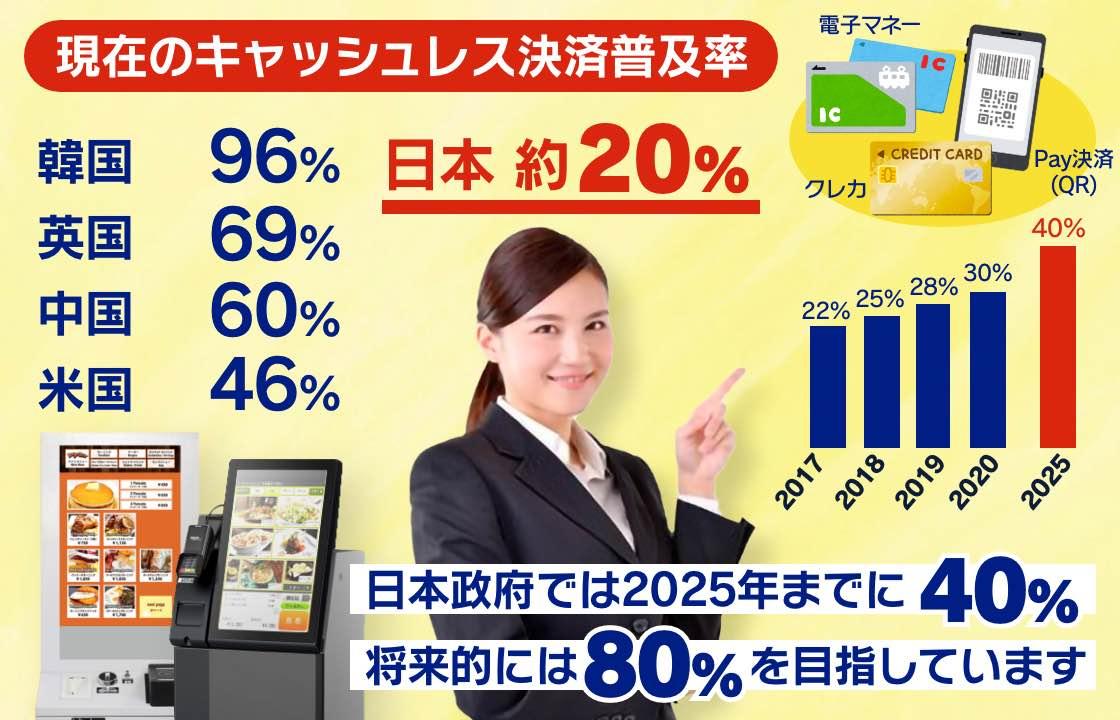 世界と日本のキャッシュレス決済普及率